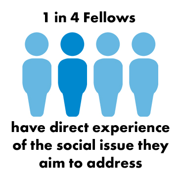 1 in 4 SSE Fellows have lived experience of the issue they are tackling