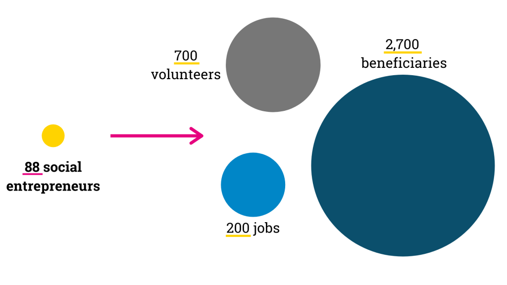 Supporting 88 social entrepreneurs creates 700 volunteer roles, 200 jobs, and impacts 2,700 beneficiaries.
