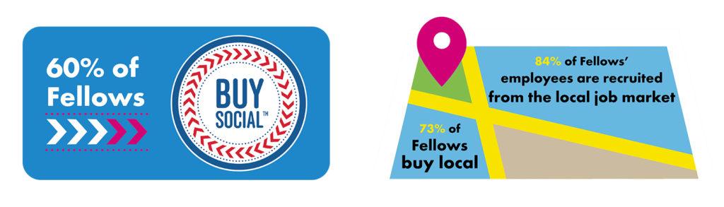 Buy Social + local