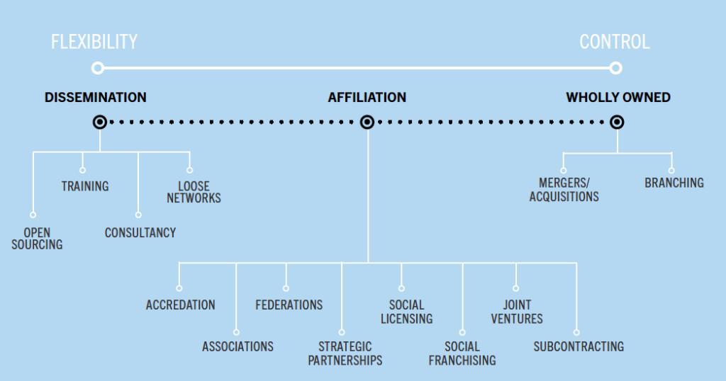 Replication overview diagram