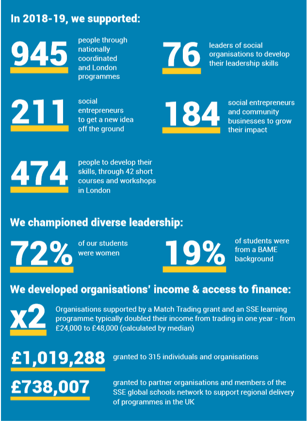 Infographic containing the following text: In 2018-19, we supported: 945 people through our nationally-coordinated and London programmes; 474 people to develop their skills, through 42 short courses and workshops in London; 76 leaders of social organisations to develop their leadership skills; 211 social entrepreneurs to get a new idea off the ground; 184 social entrepreneurs and community businesses to grow their impact; We championed diverse leadership: 72% of our students were women; 19% of students were from a BAME background. We develop organisations' income and access to finance: We granted more than £1m to 315 individuals and organisations; Organisations supported by our Match Trading® grants typically doubled their income from trading in one year, with the additional support of an SSE learning programme