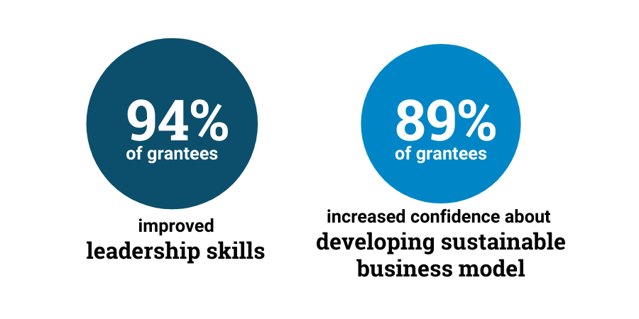Bubble infographic showing: 94% of grantees improved leadership skills; 89% of grantees increased confidence about developing sustainable business model