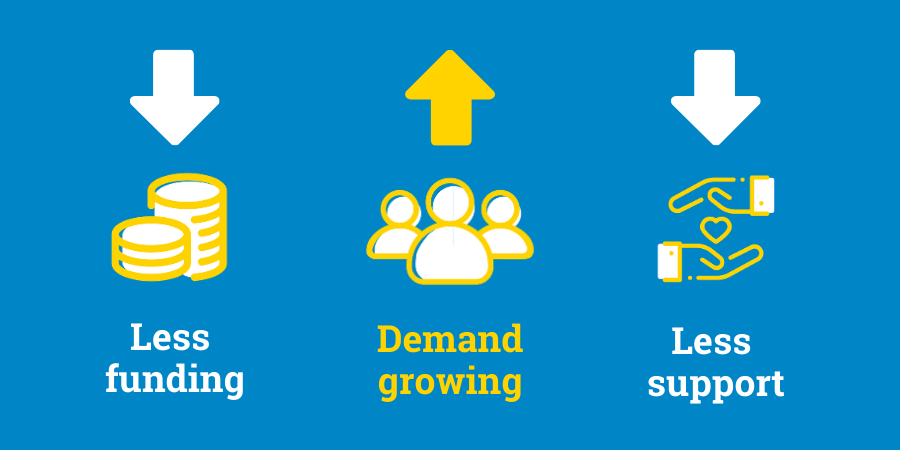 Money icon saying less funding with down arrow, people icon with up arrow saying demand growing, hands icons saying less support with up arrow