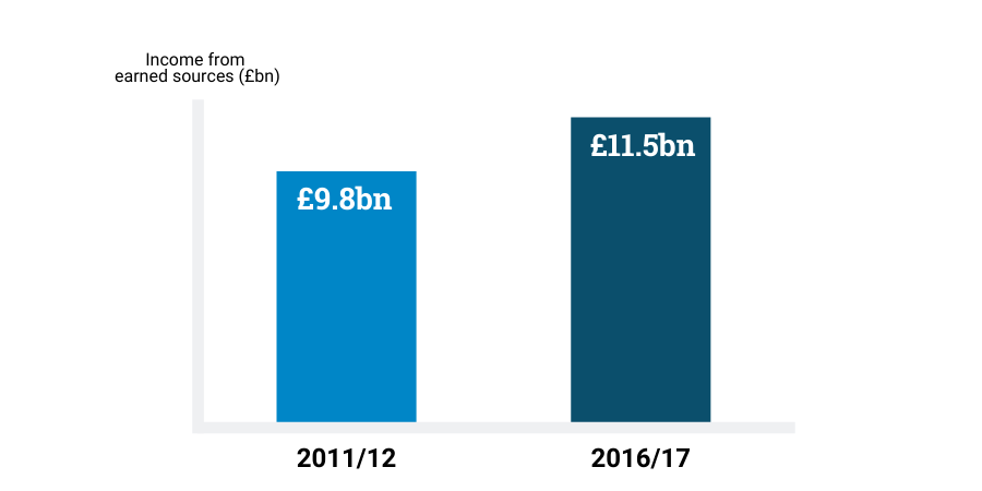 Graph showing income from earned sources: 2011/12 shows £9.8bn, while 2016/17 shows £11.5bn