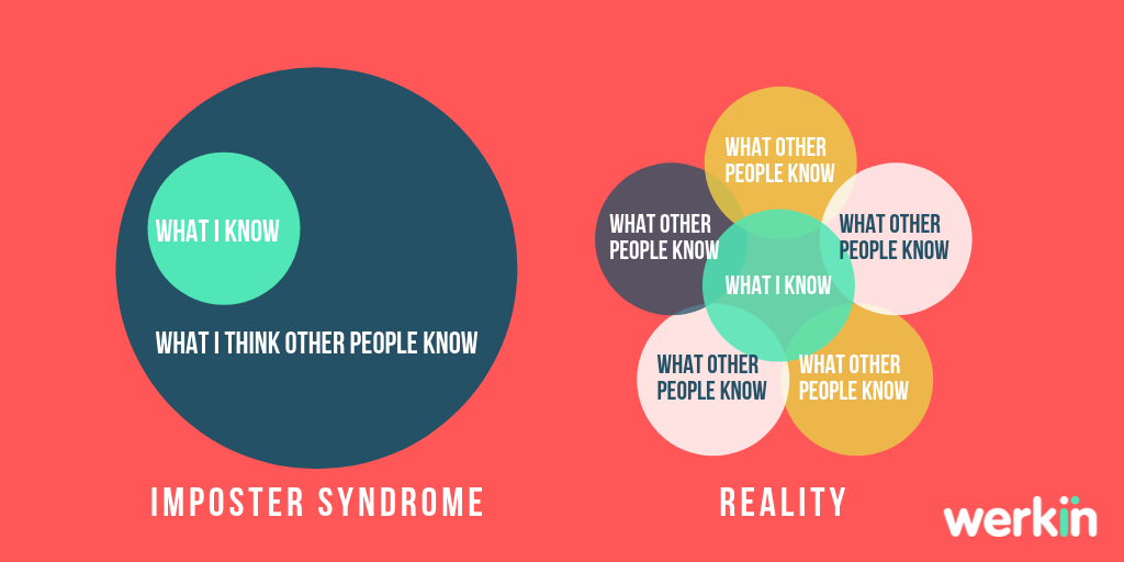 imposter syndrome graphic by werkin