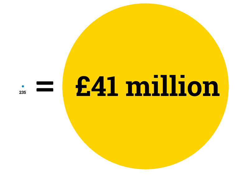 Tiny circle labelled 235 next to very large circle labelled £41million