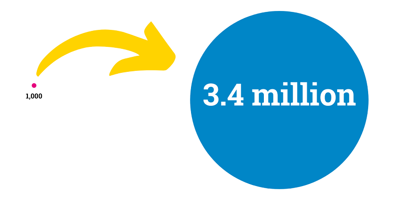 Very small circle labelled 1,000, with arrow pointing to very big circle labelled 3.4 million