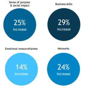 Graphic shows: social impact increases by 25%; business skills increase by 29%; emotional resourcefulness increases by 14%; networks increase by 24%