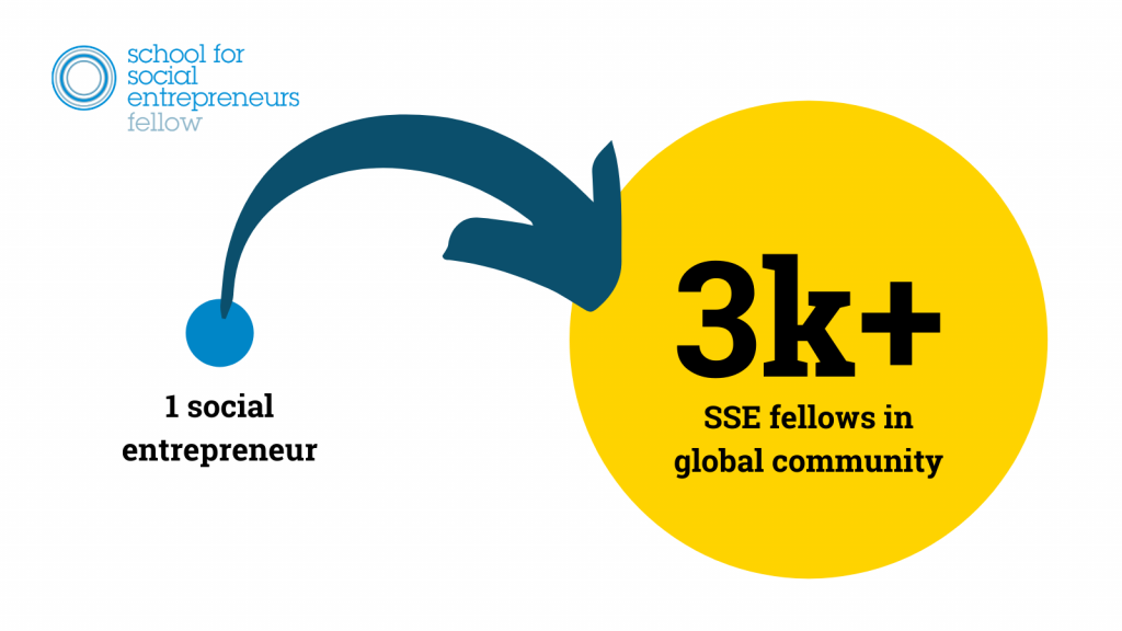 1 social entrepreneur becomes part of a global community of over 5000